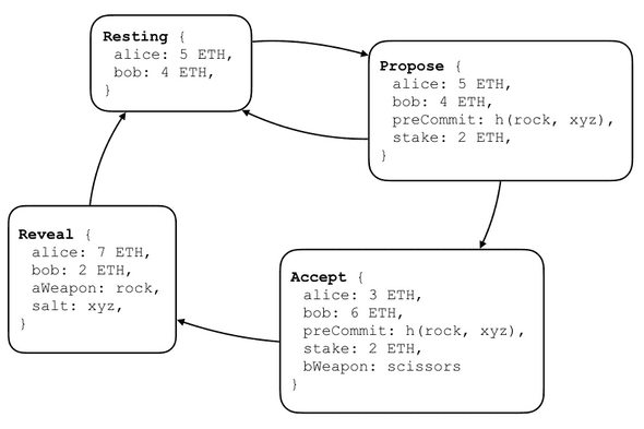 Rps state diagram